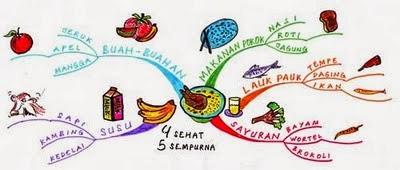 Sehat Simple Itu 4 Sehat 5 Sempurna Cara Diet Sehat