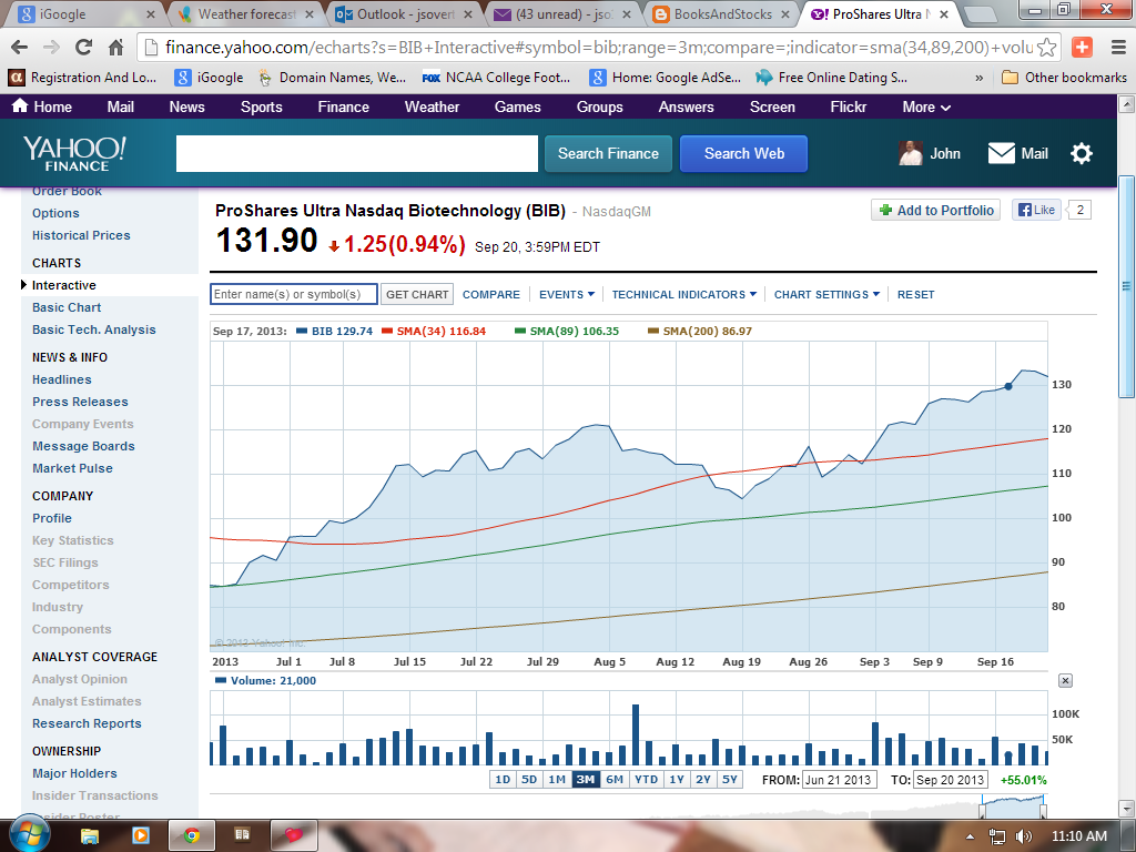 I Have Included A Yahoo Chart Below To Show The Summer Months Of Bib Double Click On Expand It Is Definitely Super