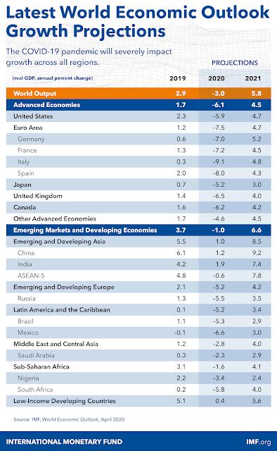 Proyeksi Ekonomi Global Setelah 2020