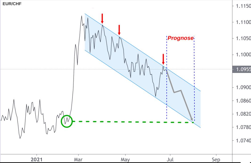 EUR/CHF-Liniendiagramm mit Prognose-Pfeil für August 2021