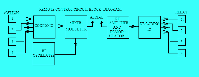 wireless remote control switch circuit diagram