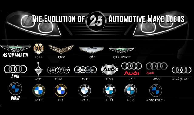The Evolution of 25 Automotive Make Logos