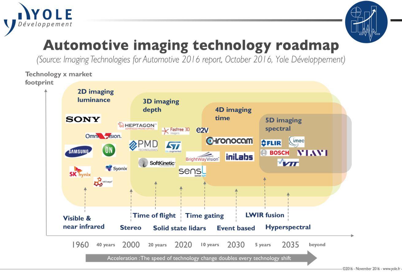 Image Sensors World Yole On Automotive Imaging 371m