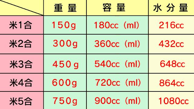 美味しいご飯の炊き方の重量と容量と水分量の一覧表