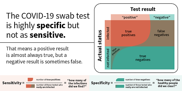 false positive COVID-19 test results chart