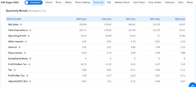 K M Sugar Mills Ltd Quarterly Result Analysis
