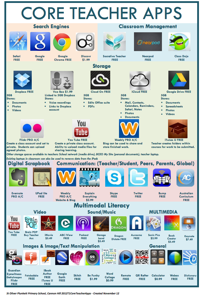 Two Wonderful Visual Lists of Educational iPad Apps for Teachers and