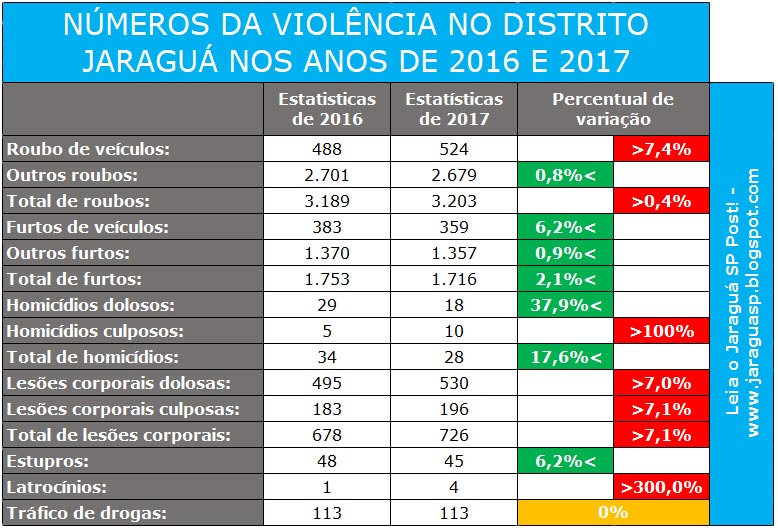 """Com dados do """"Índice da criminalidade"""" do Estadão. Tabela: Jaraguá SP Post"""