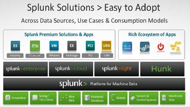 Splunk Address Multiple Vulnerabilities Last Week