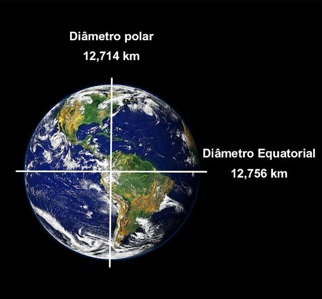 Diâmetro da Terra - esferoide oblato