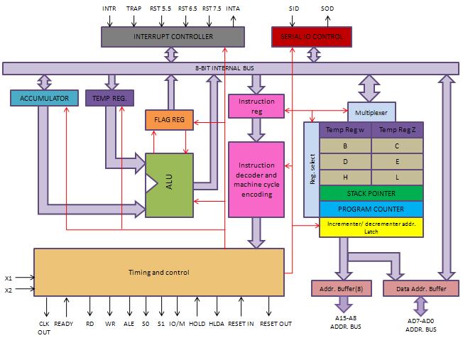 Block Diagram Of Microprocessor 8085 Automotive Wiring Diagram