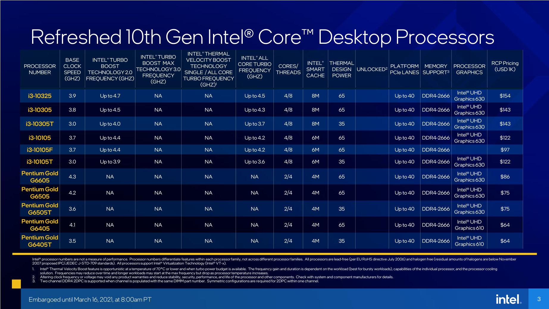 11. Nesil Intel Core i3 ve Pentium İşlemci Özellikleri