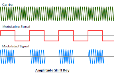 Digital Amplitude Modulation