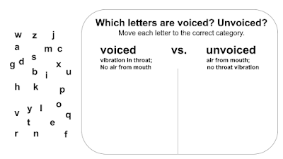 Which letters are voiced?