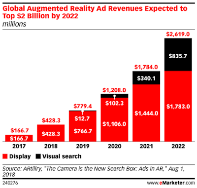 Global Augmented Reality Ad Market Revenues