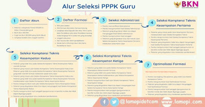 Alur Seleksi PPPK Guru 2021