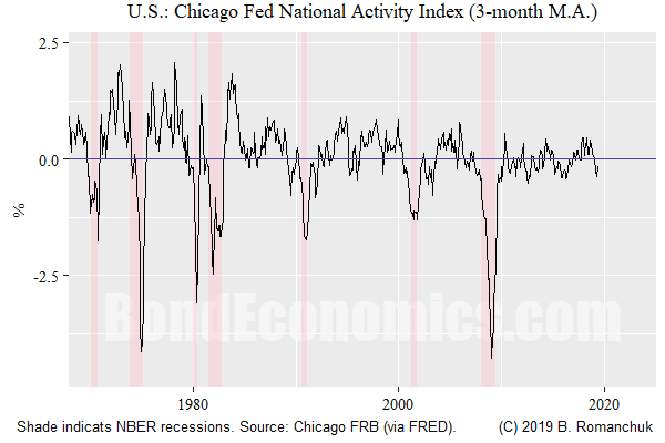 Figure: Chicago Fed National Activity Indicator