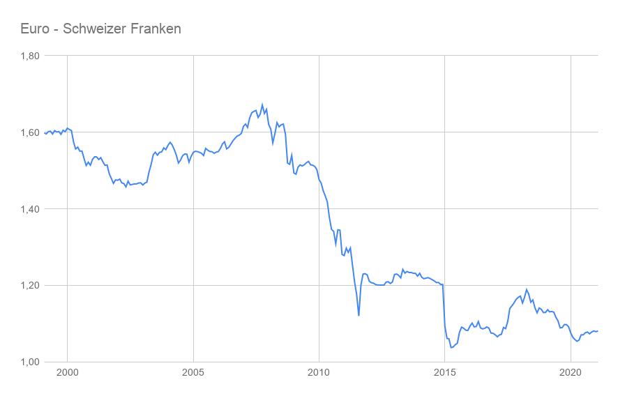 Linienchart Euro-Franken-Kurs 1999 bis 2021