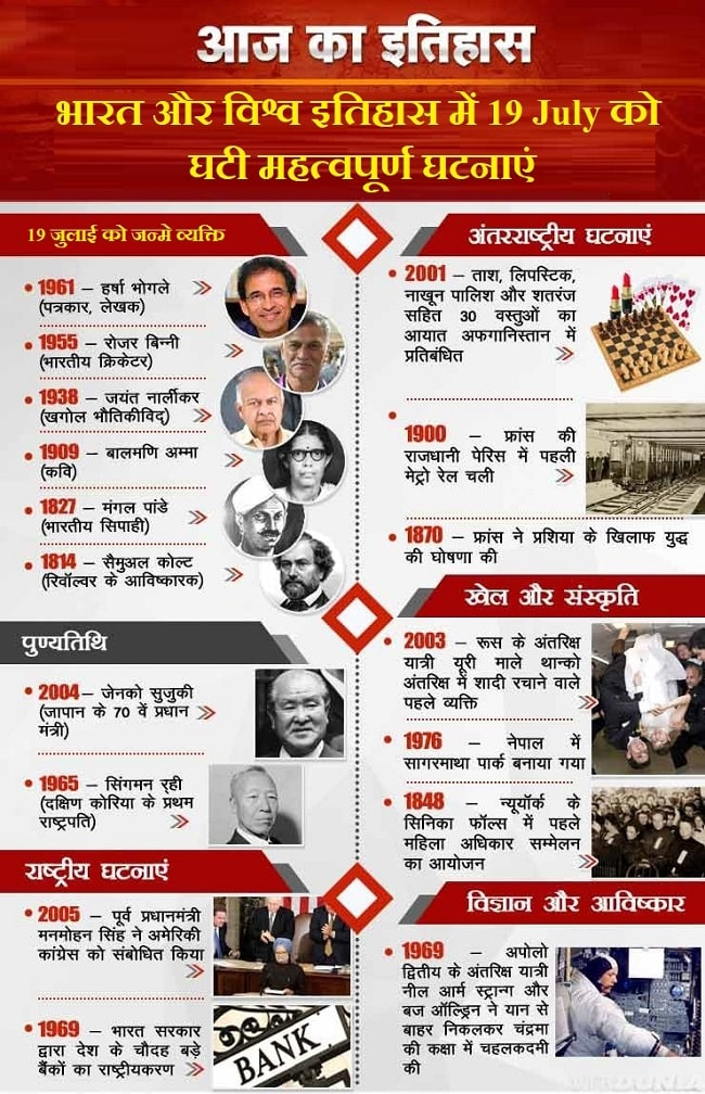 आज का इतिहास 19 July - This Day in History | Today in History in Hindi