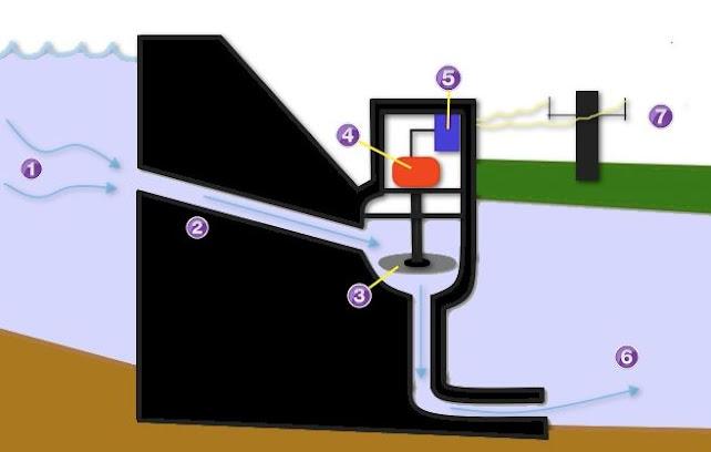 السد الكهرمائي - كيف يعمل السد الكهرمائي