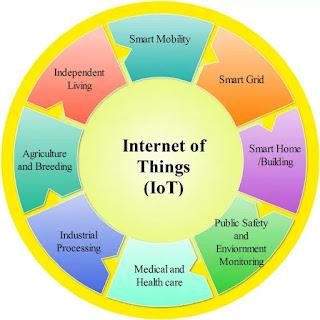 Free Top 5 IoT Courses