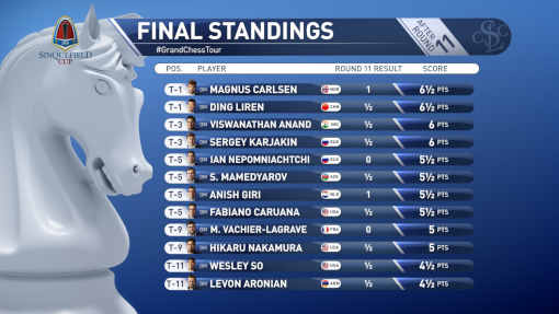 Le classement après 11 rondes - Photo © site officiel