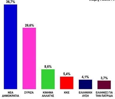 Μπαίνουν στη βουλή οι ΕΛΛΗΝΕΣ με ποσοστό 3.7% σύμφωνα με τη δημοσκόπηση του zougla.gr