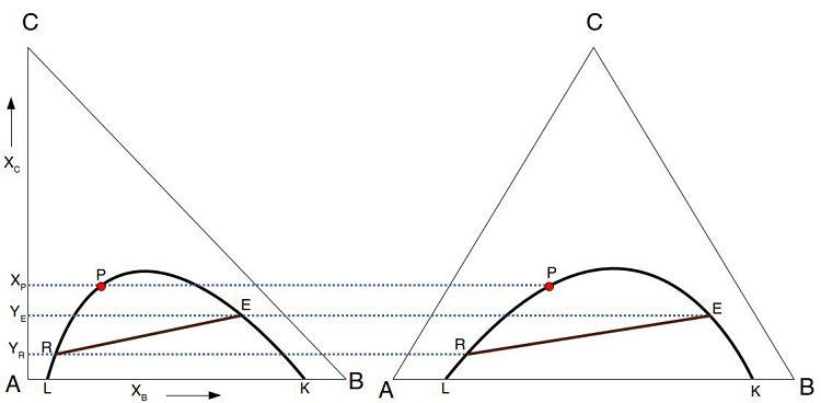 Analogía de diagrama de triángulo rectángulo en extracción líquido-líquido