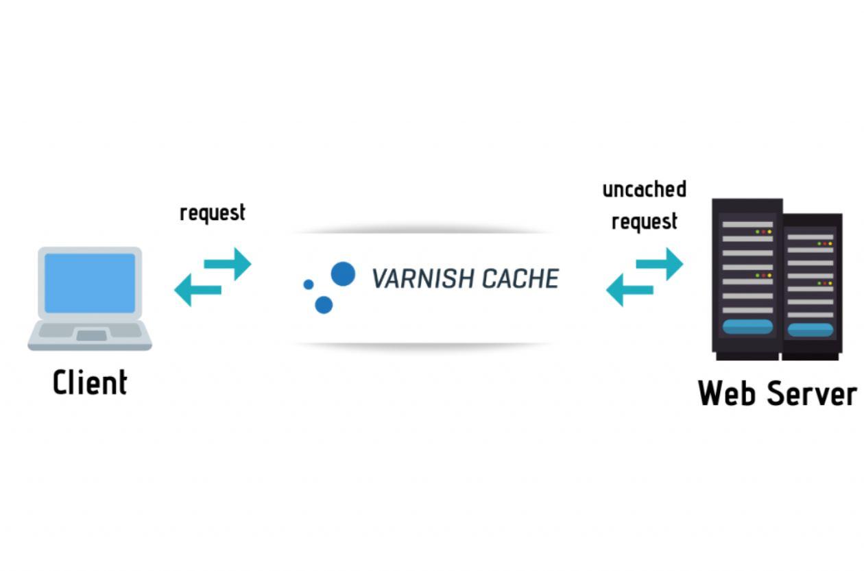 Varnish Cache Kini Tersedia di Alibaba Cloud Marketplace