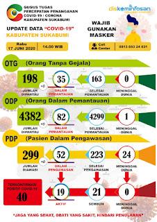 Data perkembangan kasus Covid-19 Kabupaten Sukabumi, Rabu (17/6/2020).
