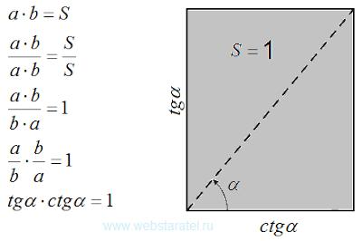 Первый вариант единичной площади. Тангенс умножить на котангенс. Математика для блондинок.