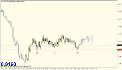 Forex Supply and Demand: Breakout Trading Strategy