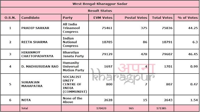 224 Kharagpur Sadar Assembly Constituency - Results 2021