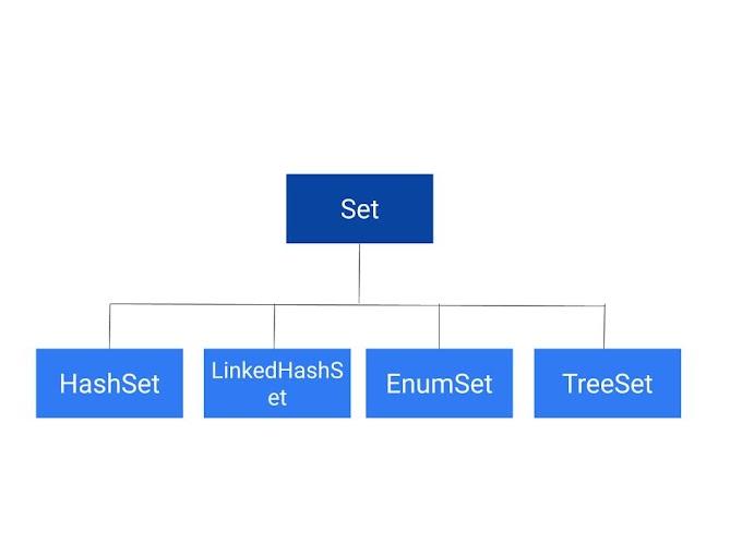 Set Interface in Java | PLM Developer