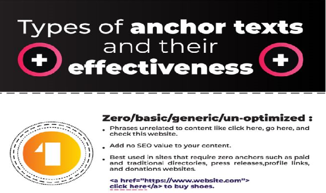 Types of anchor texts and their effectiveness #infographic