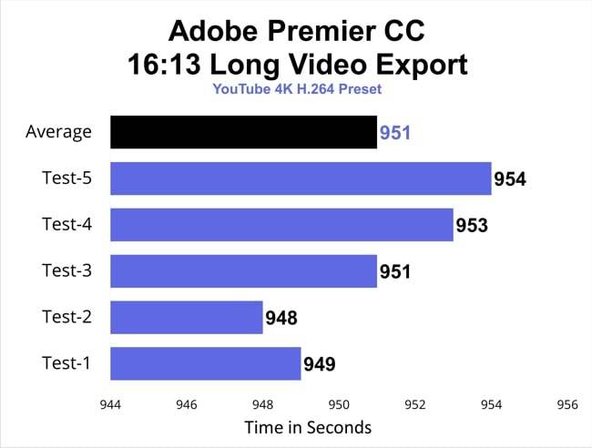 The chart of the video export tests to record the export time. The tests were conducted using Adobe Premier CC video editing software on this Alienware m15 r2 gaming laptop.