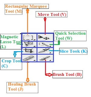 Rectangular Marquee Tool (M), Magnetic Lasso Tool (L), Quick Selection Tool (W)