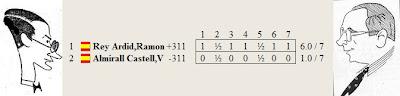 Resultado del match Dr. Rey Ardid contra Vicente Almirall por el Campeonato de España de 1933