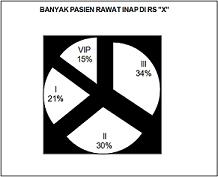 contoh statistik diagram pastel