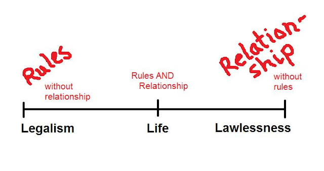 Legalism, Licentiousness, and Life spectrum