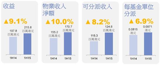 泓富產業信託(0808) 2015年  中期業績