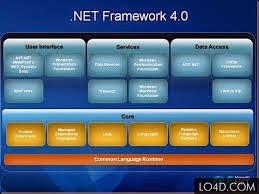 Installation install. Net framework 4 (or 4. 6) in windows server.