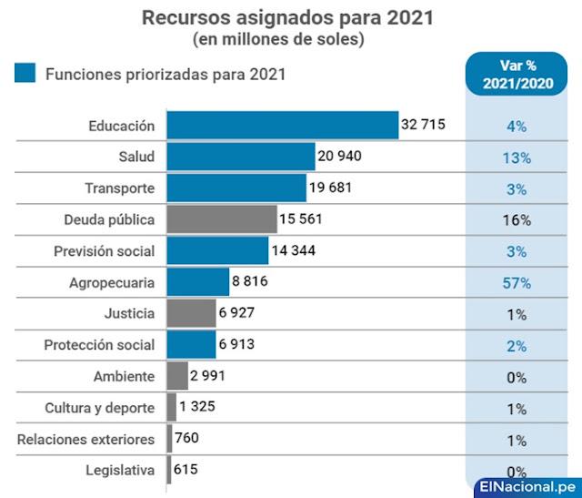 Presupuesto Público del 2021 del Perú, según MEF