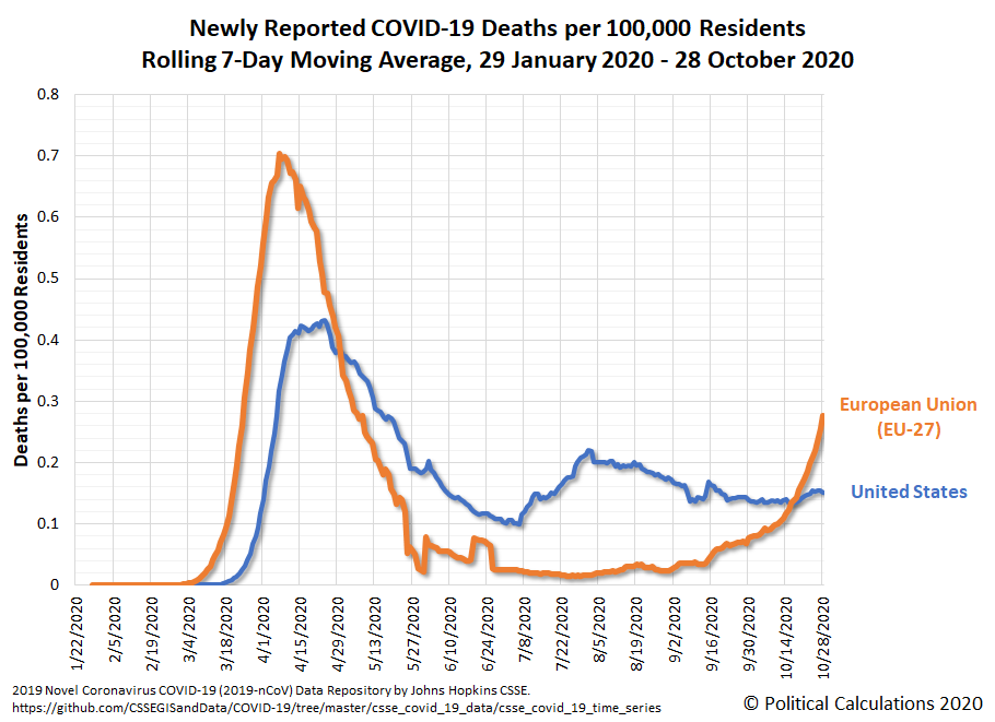 U.S. and EU-27: Newly Reported COVID-19 Deaths per 100,000 Residents, 7-Day Moving Averages, 29 January 2020 - 28 October 2020