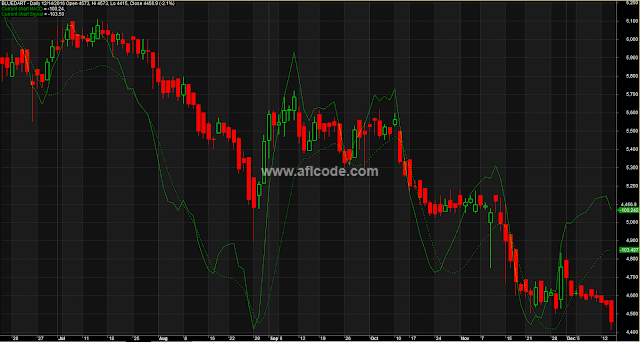 MACD Moving Average Lines Composite Indicator