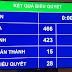 Đạt 86,86% đại biểu Quốc hội tán thành thông qua Luật An ninh mạng