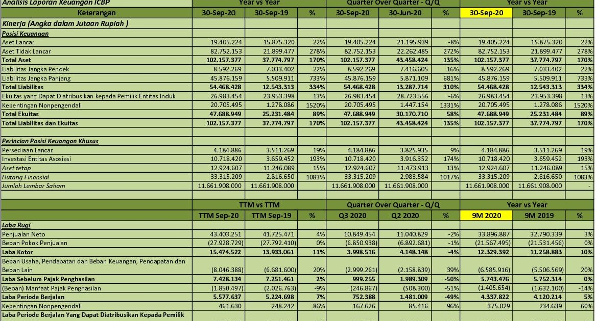 Idx Investor Icbp Q3 2020 Pt Indofood Cbp Sukses Makmur Tbk Analisis Laporan Keuangan