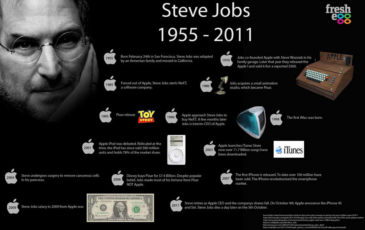 Steve Jobs Infographic - ประวัติของสตีฟ จ็อบส์ ในแบบอินโฟกราฟฟิค