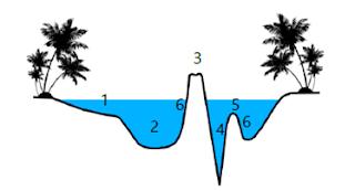 Relief dasar laut