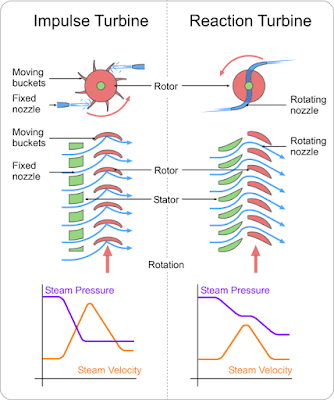 impulse-vs-reactio-turbine